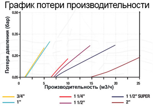 Azud Modular 100: 0 руб., купить в Донецке, описание, отзывы
