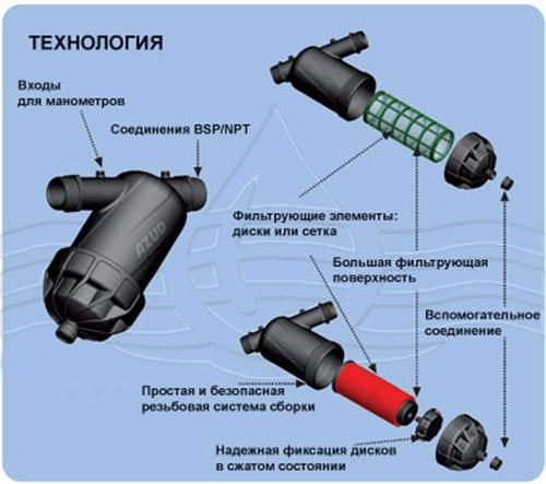 """Фильтр дисковый 2"""": 900 руб., купить в Донецке, описание, отзывы"""