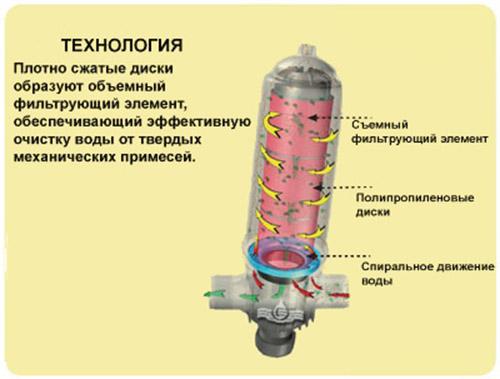 """Azud Helix System 3"""": 0 руб., купить в Донецке, описание, отзывы"""